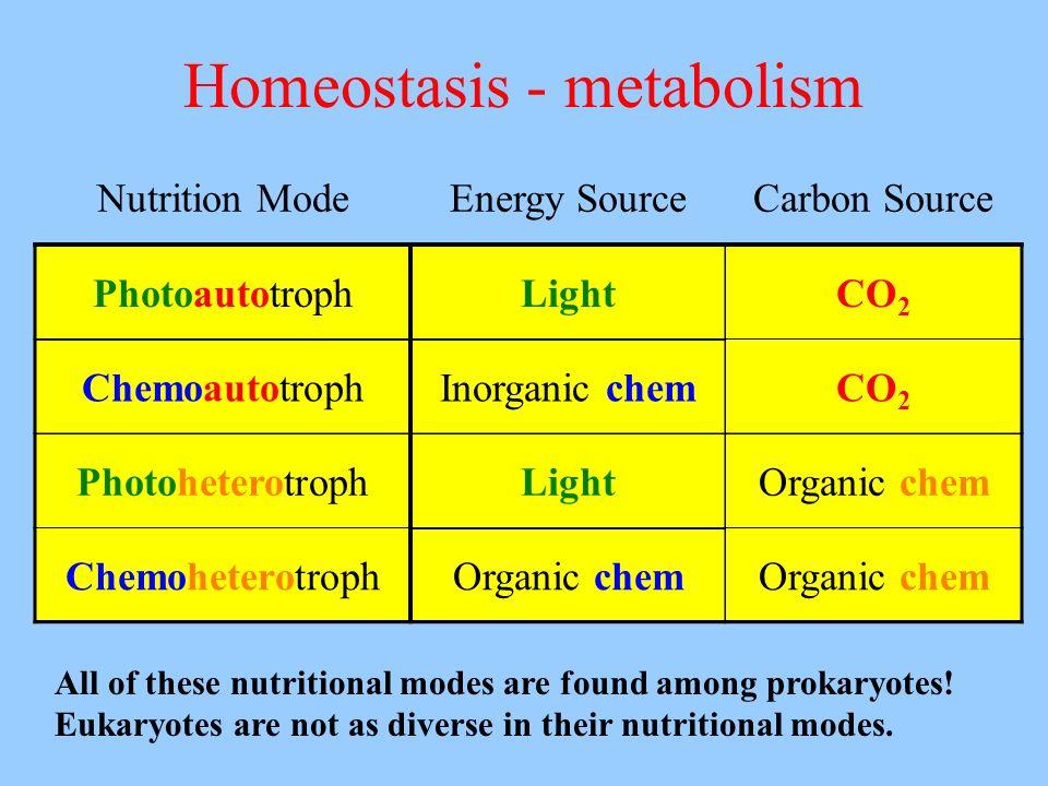 Homeostasis - metabolism All of these nutritional modes are found among prokaryotes! Eukaryotes are not as diverse in their nutritional modes. Nutriti
