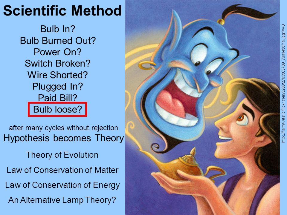 Bulb In? Bulb Burned Out? Power On? Switch Broken? Wire Shorted? Plugged In? Paid Bill? Bulb loose? Scientific Method after many cycles without reject