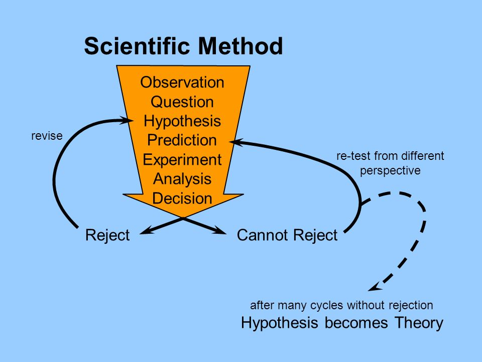 Observation Question Hypothesis Prediction Experiment Analysis Decision RejectCannot Reject re-test from different perspective Scientific Method after