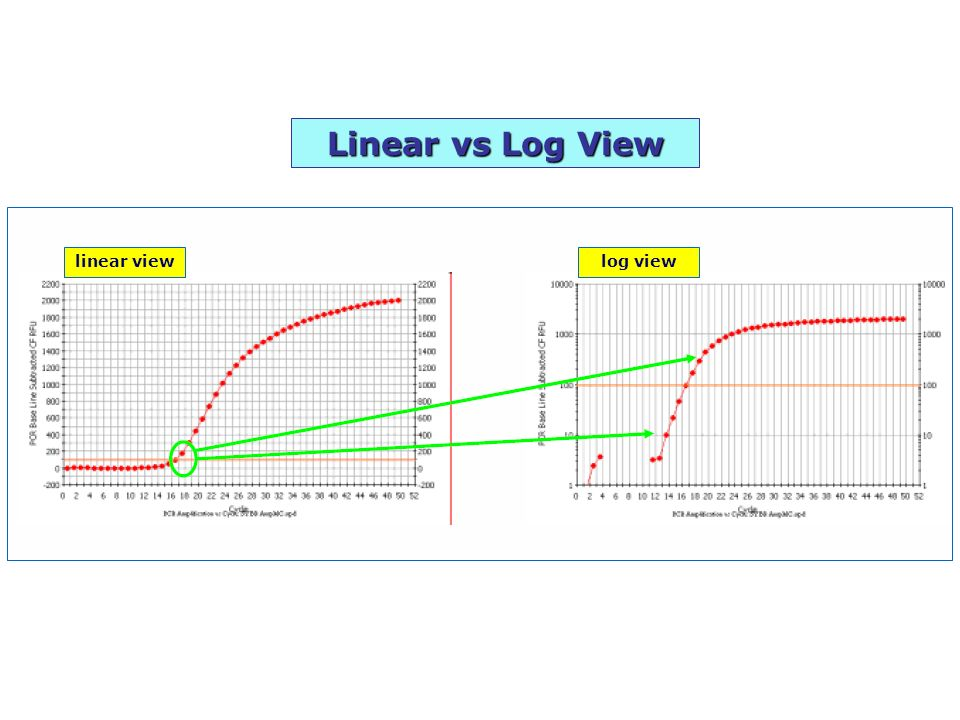 Linear vs Log View linear viewlog view