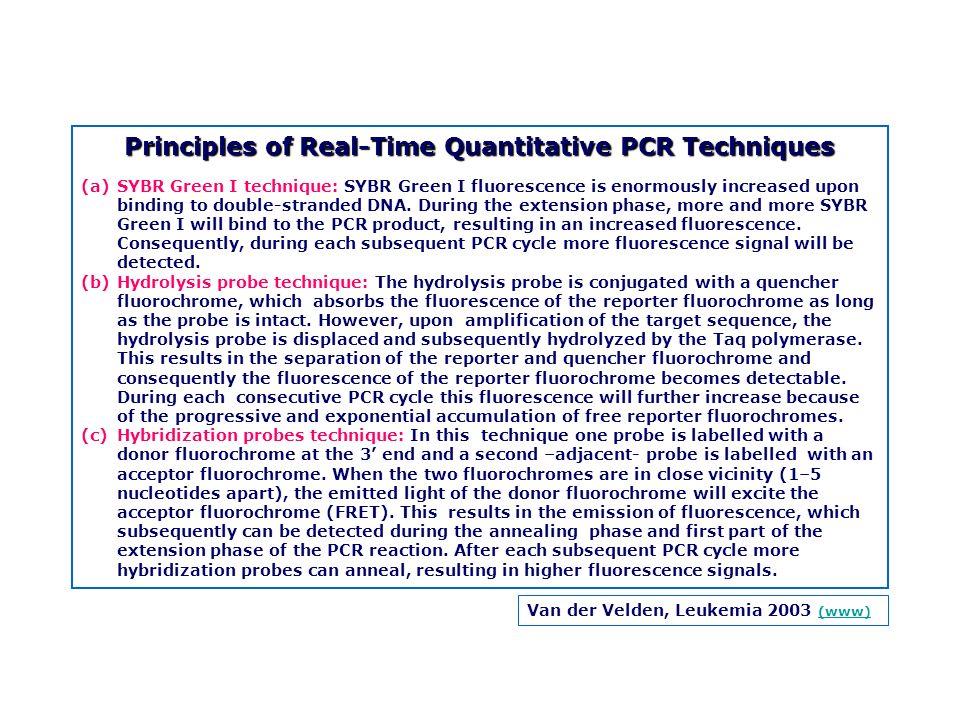 Van der Velden, Leukemia 2003 (www) (www) Principles of Real-Time Quantitative PCR Techniques (a)SYBR Green I technique: SYBR Green I fluorescence is