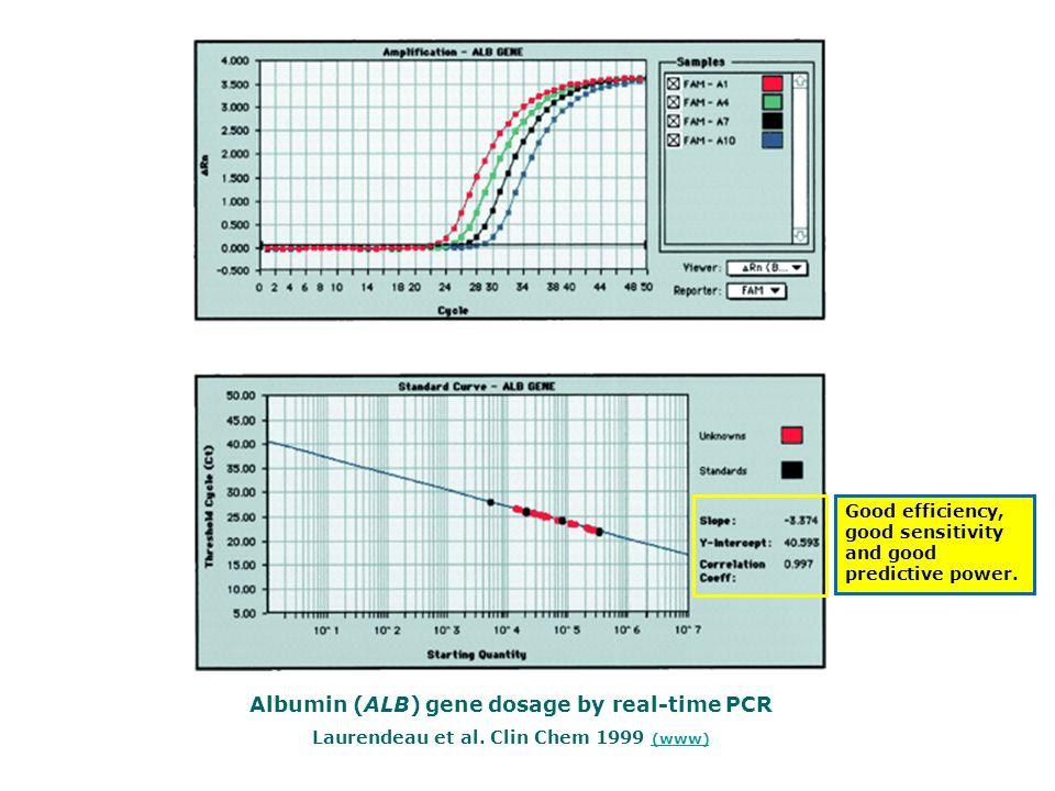 Albumin (ALB) gene dosage by real-time PCR Laurendeau et al. Clin Chem 1999 (www) (www) Good efficiency, good sensitivity and good predictive power.