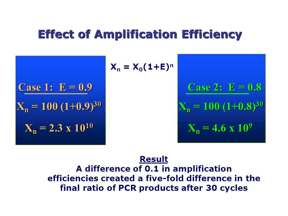 Effect of Amplification Efficiency X n = X 0 (1+E) n Case 1: E = 0.9 Case 2: E = 0.8 X n = 100 (1+0.9) 30 X n = 100 (1+0.8) 30 X n = 2.3 x 10 10 X n =