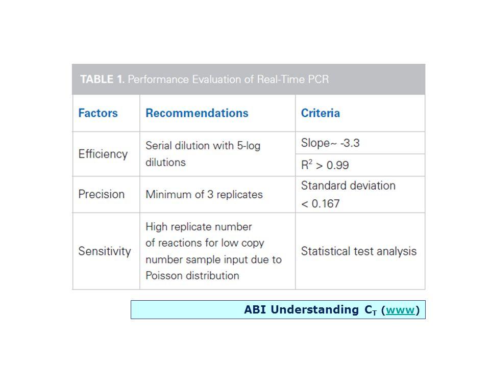 ABI Understanding C T (www)www