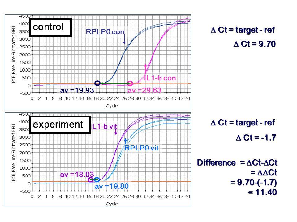 IL1-b vit RPLP0 vit IL1-b con RPLP0 con av =19.80 av =19.93 av =18.03 av =29.63 Ct = 9.70 Ct = 9.70 Ct = -1.7 Ct = -1.7 Ct = target - ref Ct = target