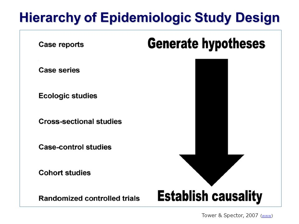 Hierarchy of Epidemiologic Study Design Tower & Spector, 2007 (www)www