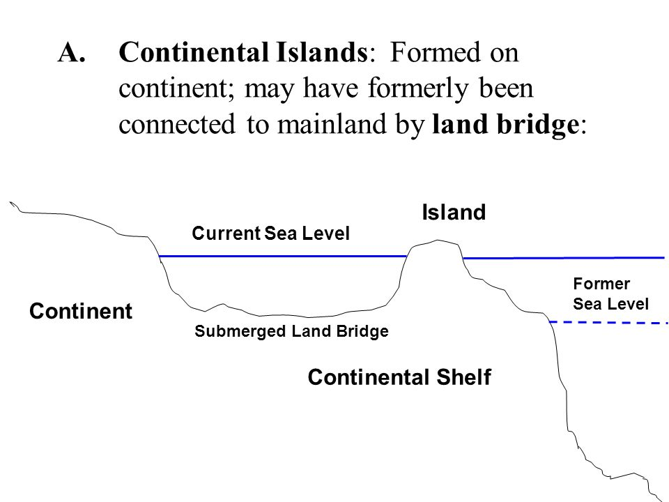 A.Continental Islands: Formed on continent; may have formerly been connected to mainland by land bridge: Current Sea Level Continental Shelf Continent