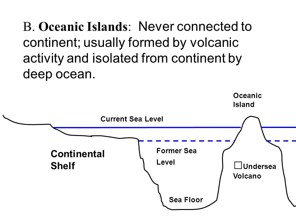 B. Oceanic Islands: Never connected to continent; usually formed by volcanic activity and isolated from continent by deep ocean. Continental Shelf Cur