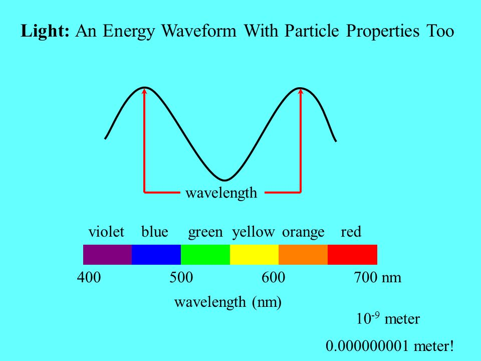 Light: An Energy Waveform With Particle Properties Too wavelength (nm) 10 -9 meter 0.000000001 meter! 400 500 600 700 nm wavelength violetbluegreenyel