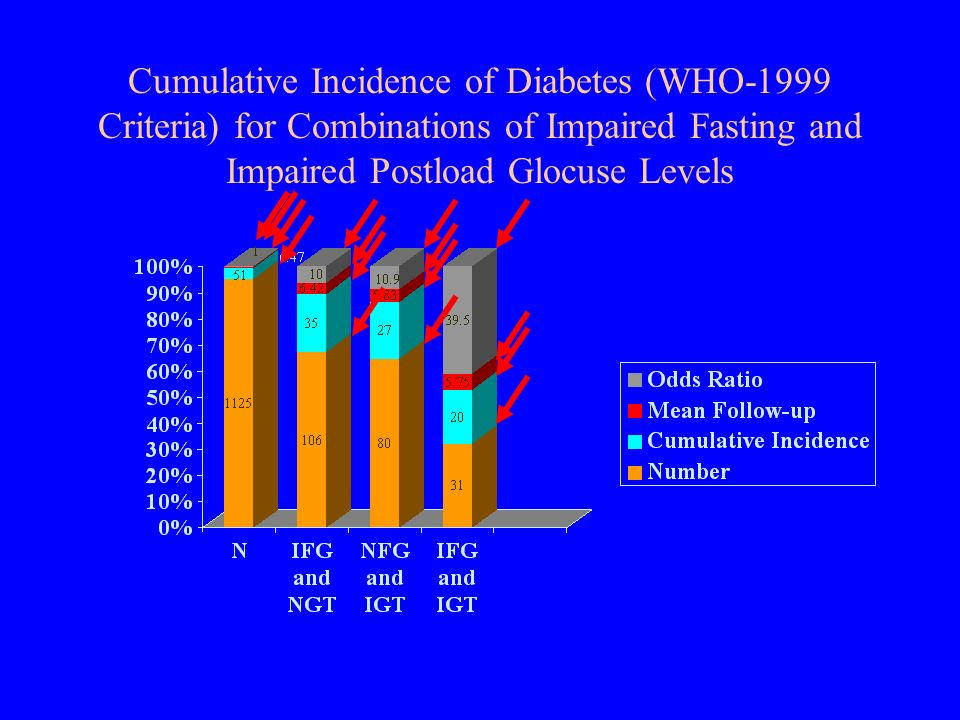 Cumulative Incidence of Diabetes (WHO-1999 Criteria) for Combinations of Impaired Fasting and Impaired Postload Glocuse Levels