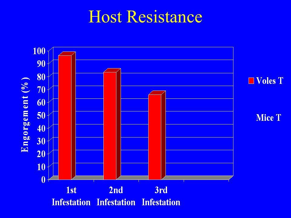 Host Resistance