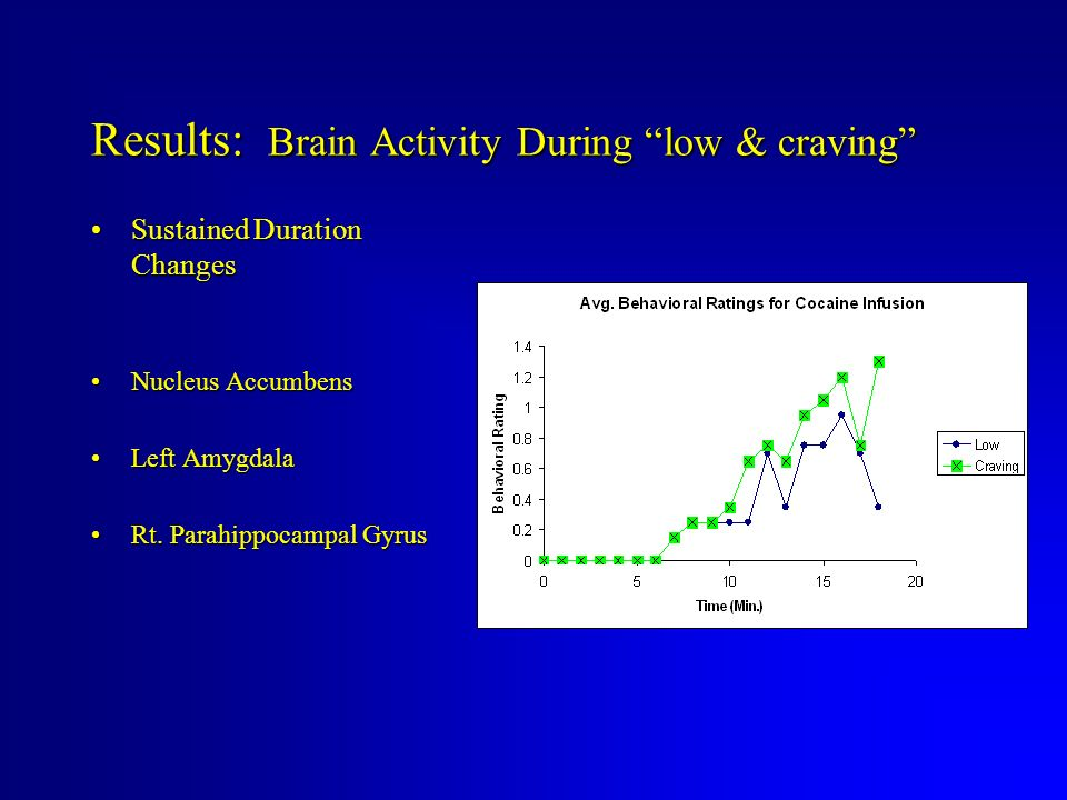 Results: Brain Activity During low & craving Sustained Duration ChangesSustained Duration Changes Nucleus AccumbensNucleus Accumbens Left AmygdalaLeft Amygdala Rt.