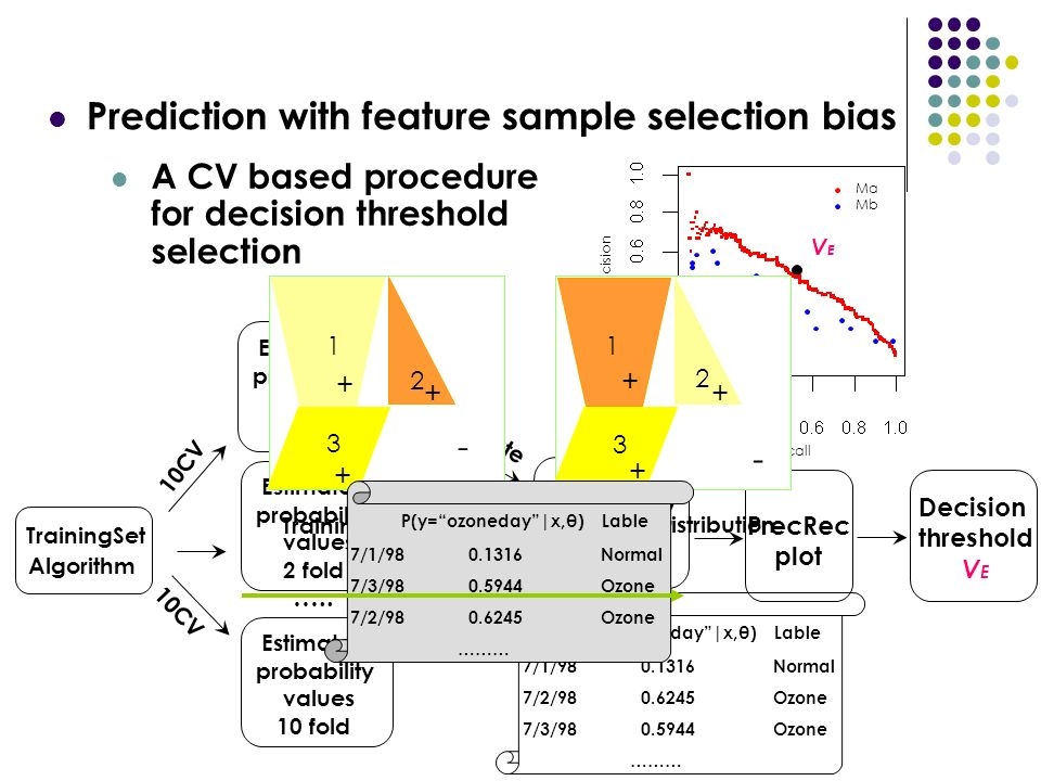 Prediction with feature sample selection bias TrainingSet Algorithm …..