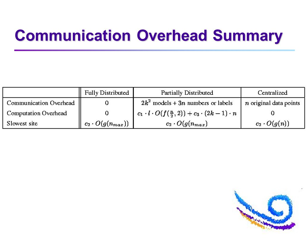 Communication Overhead Summary
