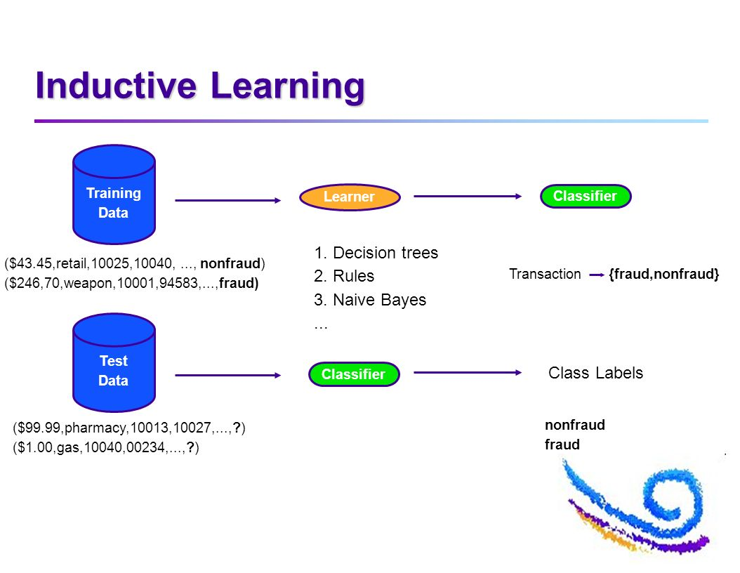 Inductive Learning Training Data Learner Classifier ($43.45,retail,10025,10040,..., nonfraud) ($246,70,weapon,10001,94583,...,fraud) 1.