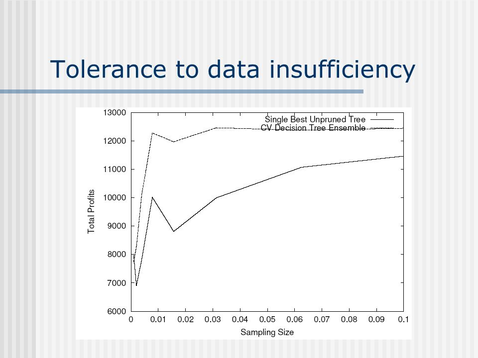 Tolerance to data insufficiency