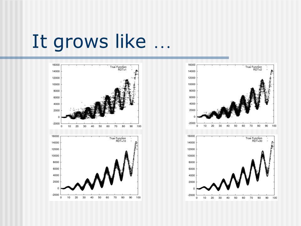 It grows like …