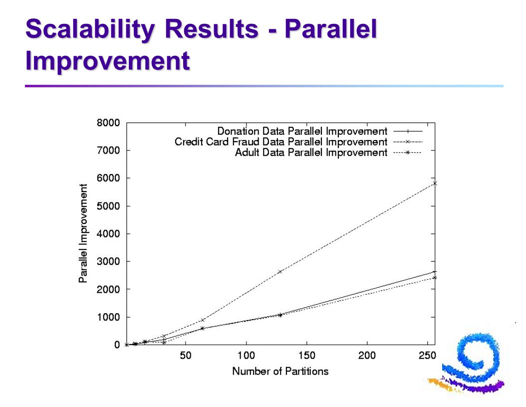 Scalability Results - Parallel Improvement
