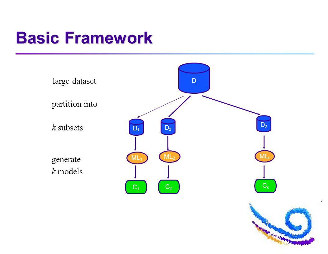 Basic Framework D D1D1 D2D2 D2D2 large dataset partition into k subsets ML 1 ML 2 ML t C1C1 C2C2 CkCk generate k models