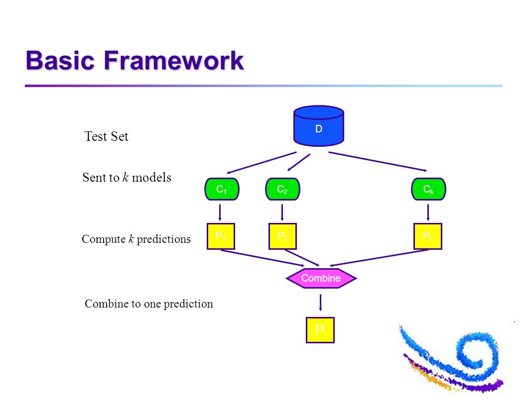 Basic Framework D Test Set C1C1 C2C2 CkCk Sent to k models P1P1 P2P2 PkPk Compute k predictions Combine P Combine to one prediction