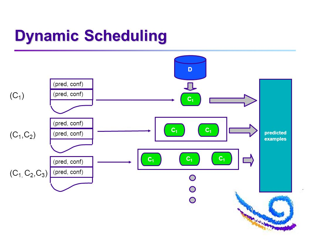 Dynamic Scheduling D C1C1 C1C1 C1C1 C1C1 C1C1 C1C1 predicted examples (pred, conf) (C 1 ) (pred, conf) (C 1,C 2 ) (pred, conf) (C 1, C 2,C 3 )