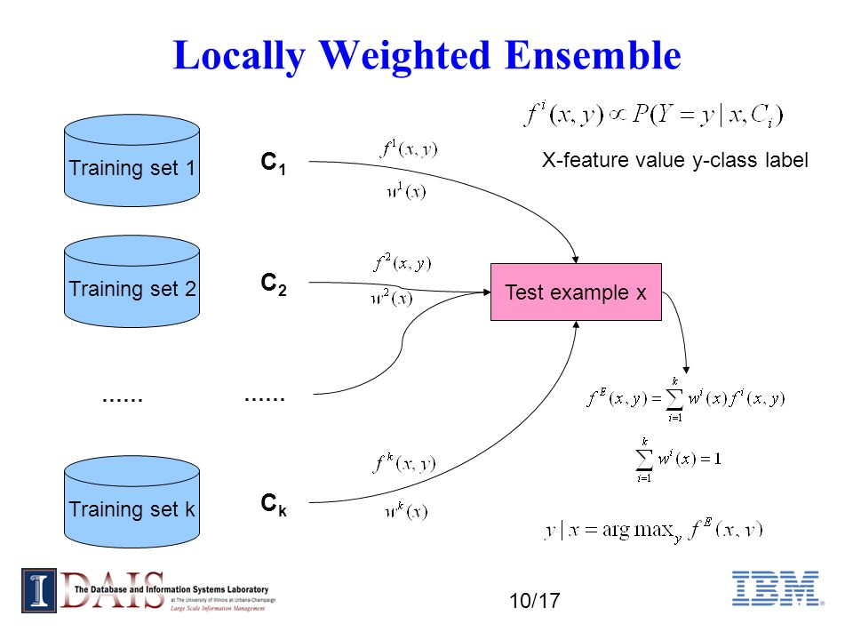 10/17 Locally Weighted Ensemble C1C1 C2C2 CkCk …… Training set 1 Test example x Training set 2 Training set k …… X-feature value y-class label