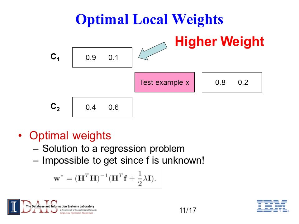 11/17 Optimal Local Weights C1C1 C2C2 Test example x 0.9 0.1 0.4 0.6 0.8 0.2 Higher Weight Optimal weights –Solution to a regression problem –Impossible to get since f is unknown!