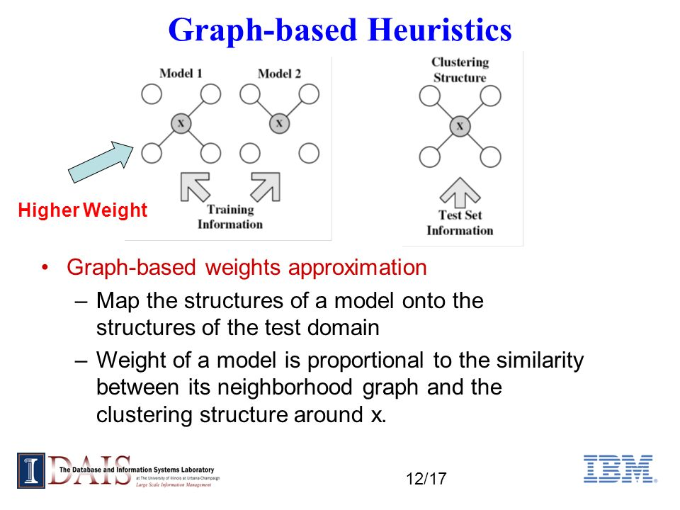 12/17 Graph-based Heuristics Graph-based weights approximation –Map the structures of a model onto the structures of the test domain –Weight of a model is proportional to the similarity between its neighborhood graph and the clustering structure around x.