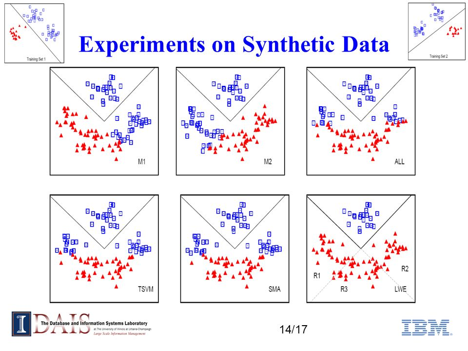 14/17 Experiments on Synthetic Data