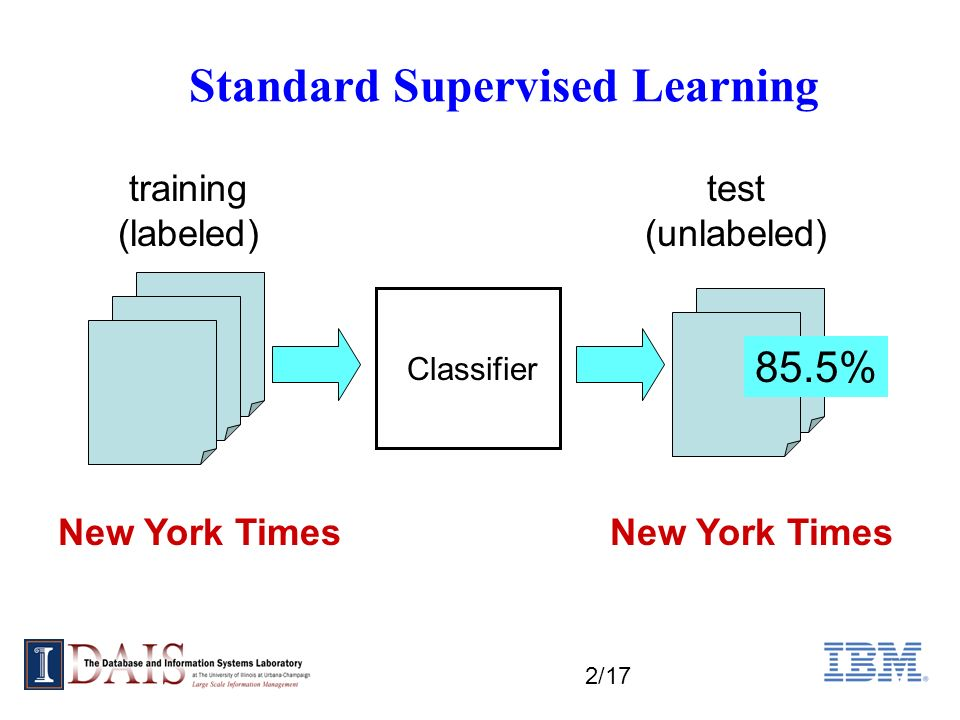 2/17 Standard Supervised Learning New York Times training (labeled) test (unlabeled) Classifier 85.5% New York Times