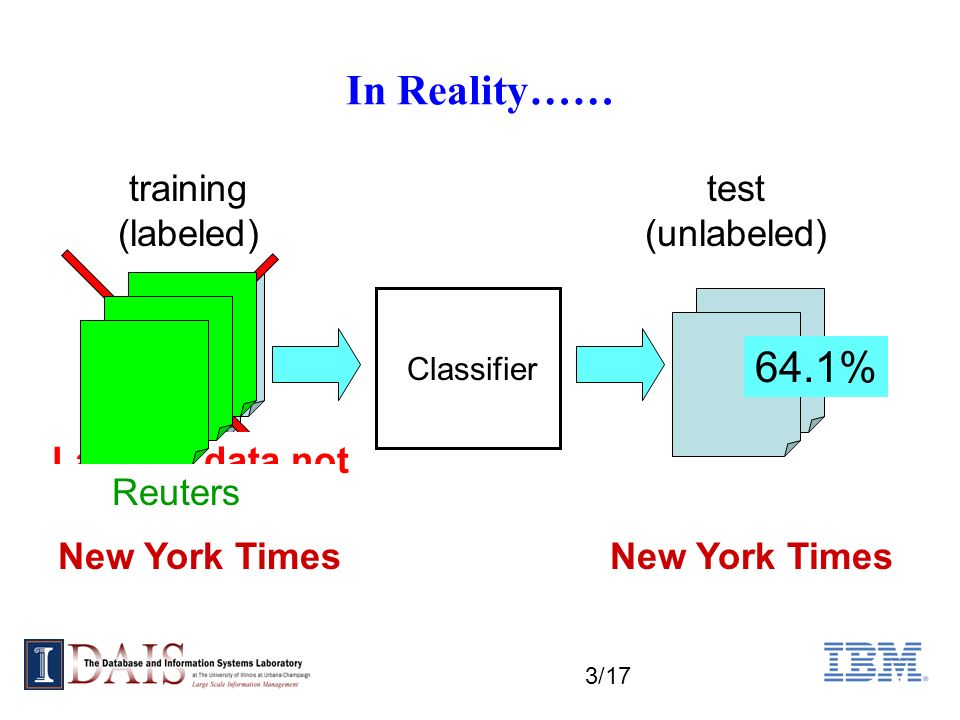 4/17 Domain Difference Performance Drop traintest NYT New York Times Classifier 85.5% Reuters NYT ReutersNew York Times Classifier 64.1% ideal setting realistic setting