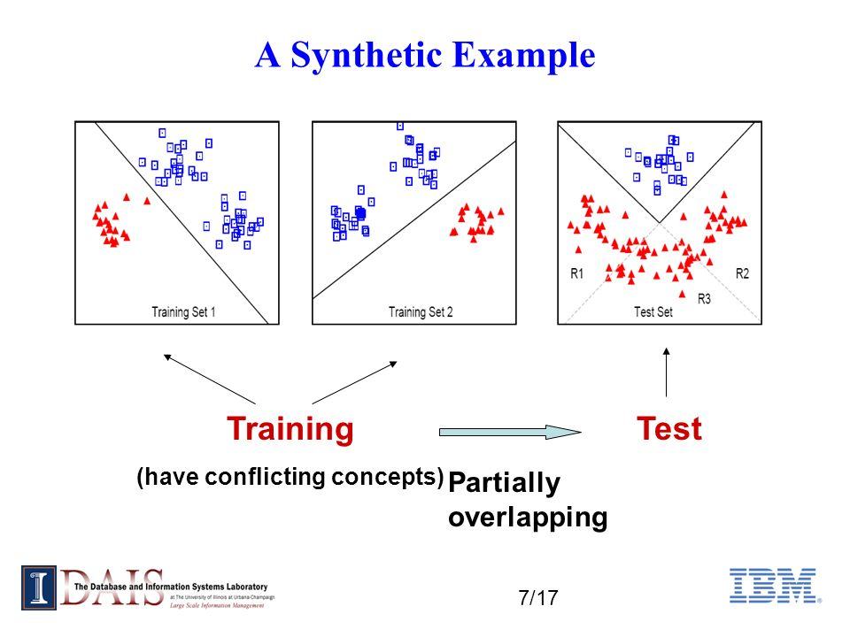 7/17 A Synthetic Example Training (have conflicting concepts) Test Partially overlapping
