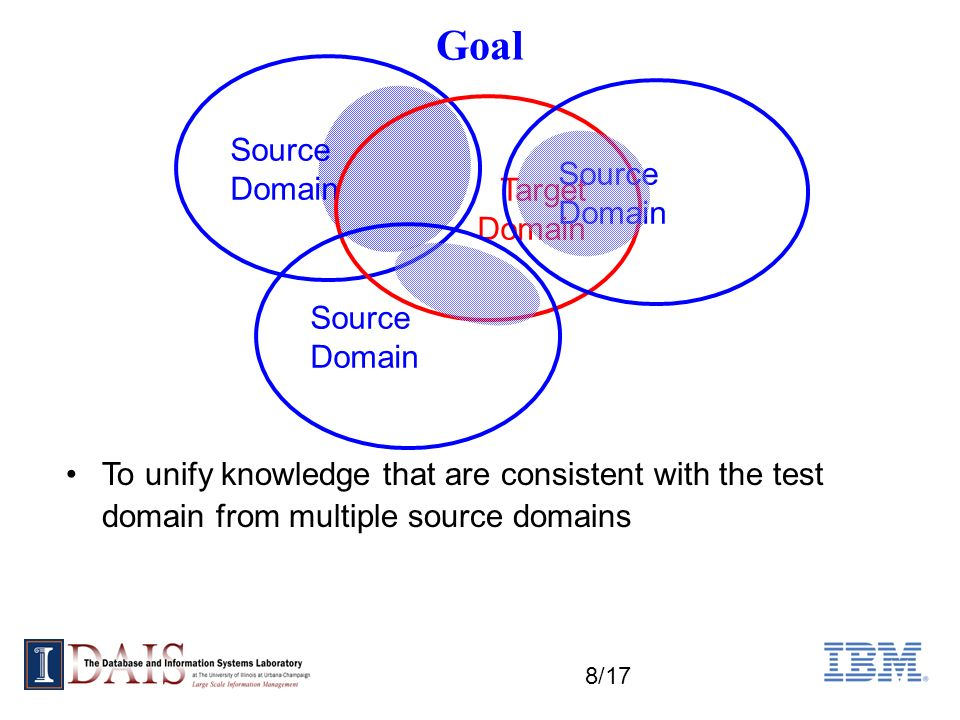 8/17 Goal Source Domain Target Domain Source Domain Source Domain To unify knowledge that are consistent with the test domain from multiple source domains