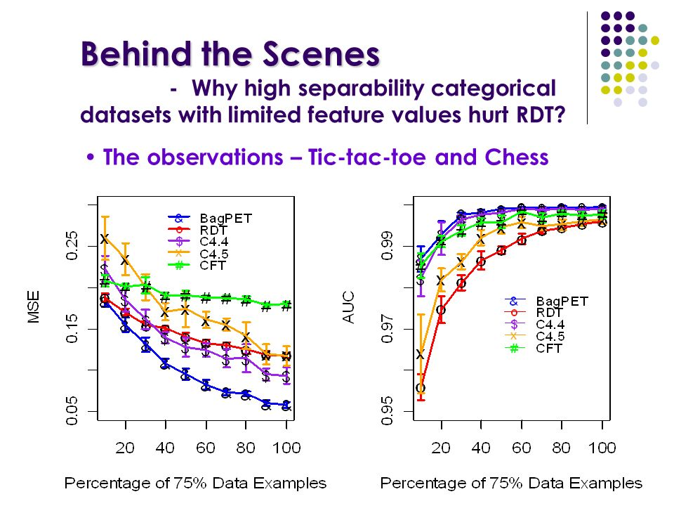 Behind the Scenes Behind the Scenes - Why high separability categorical datasets with limited feature values hurt RDT.