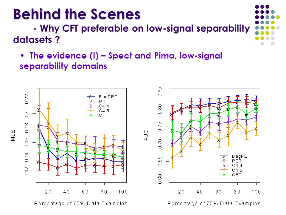 The evidence (I) – Spect and Pima, low-signal separability domains Behind the Scenes Behind the Scenes - Why CFT preferable on low-signal separability datasets ?