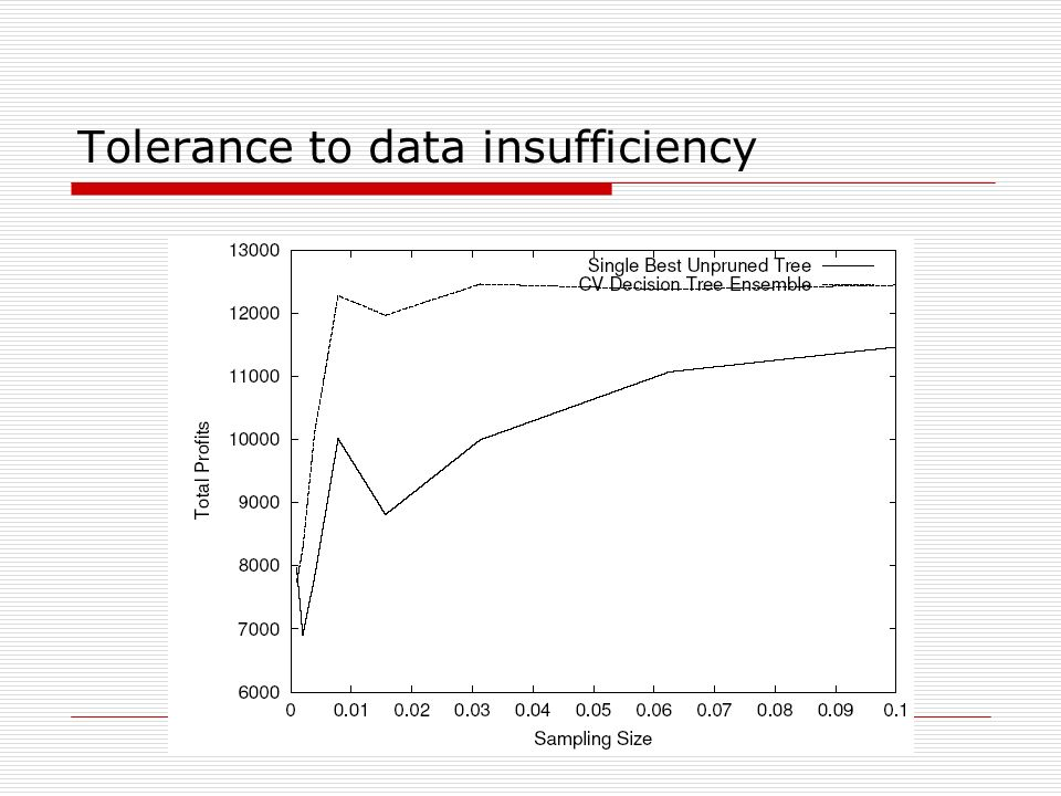 Tolerance to data insufficiency