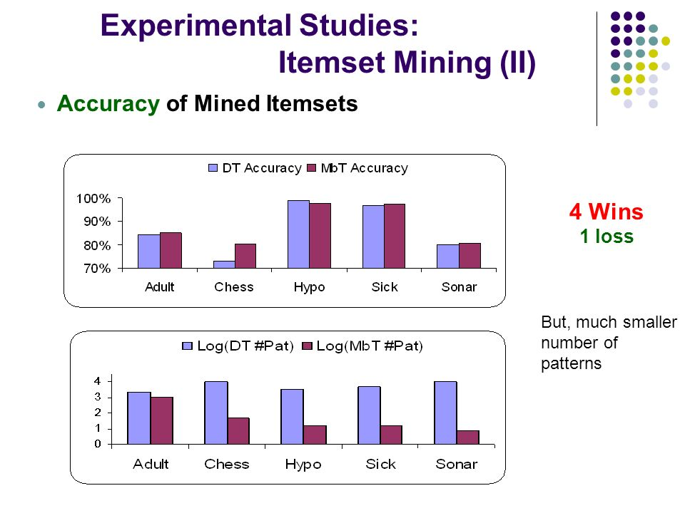 Experimental Studies: Itemset Mining (II) Accuracy of Mined Itemsets 4 Wins 1 loss But, much smaller number of patterns