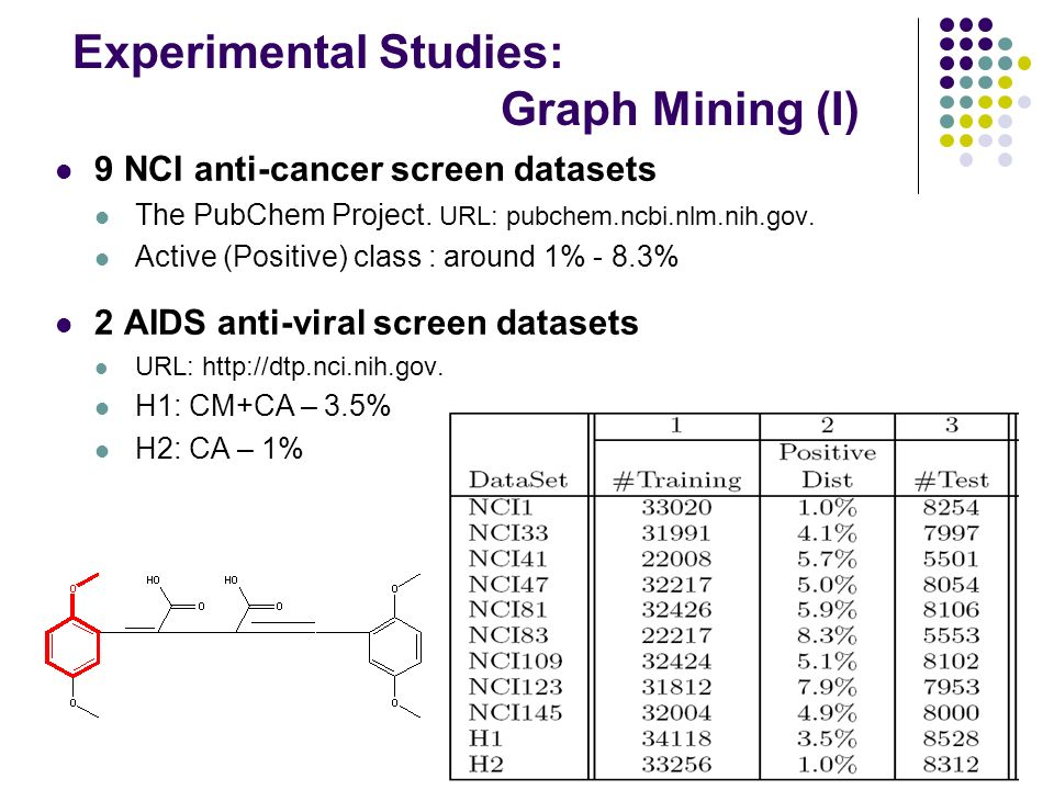 Experimental Studies: Graph Mining (I) 9 NCI anti-cancer screen datasets The PubChem Project.
