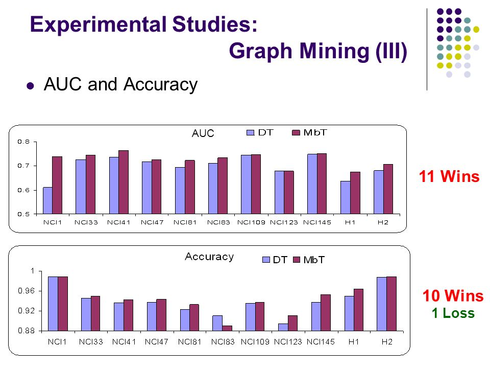 Experimental Studies: Graph Mining (III) AUC and Accuracy AUC 11 Wins 10 Wins 1 Loss