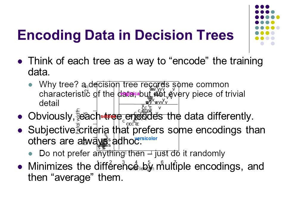 Encoding Data in Decision Trees Think of each tree as a way to encode the training data.