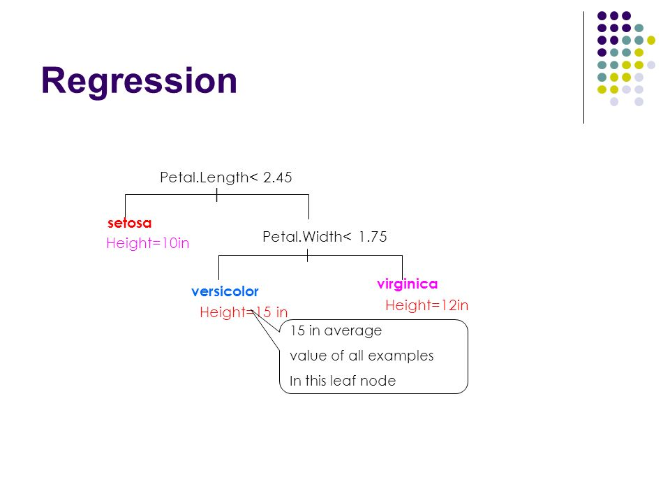 Regression | Petal.Width< 1.75 setosa Height=10in versicolor Height=15 in virginica Height=12in Petal.Length< 2.45 15 in average value of all examples