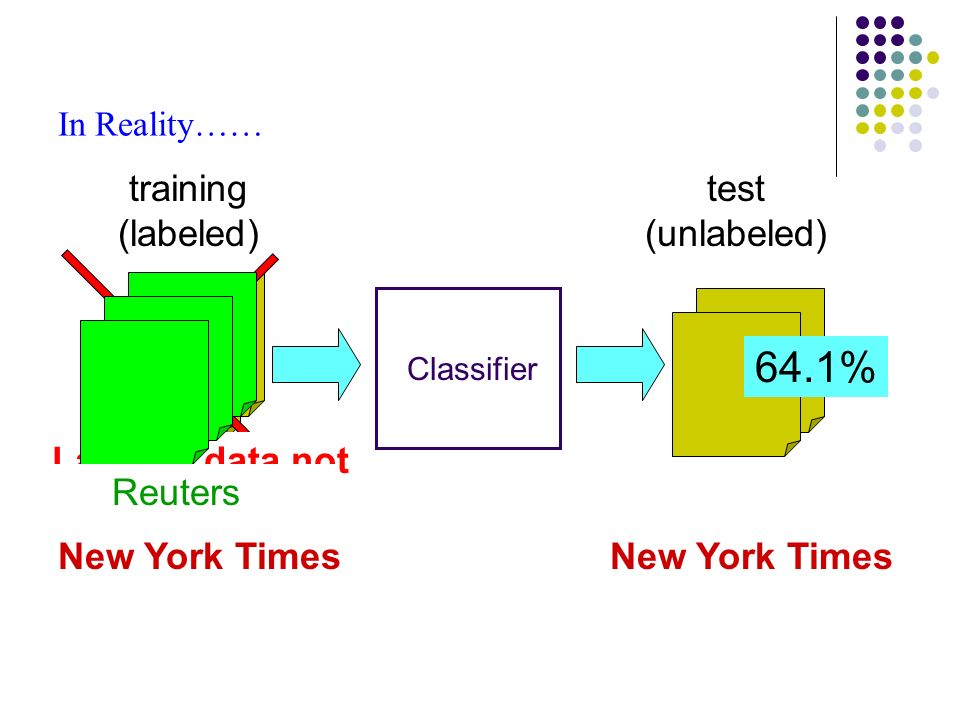 In Reality…… New York Times training (labeled) test (unlabeled) Classifier 64.1% New York Times Labeled data not available! Reuters