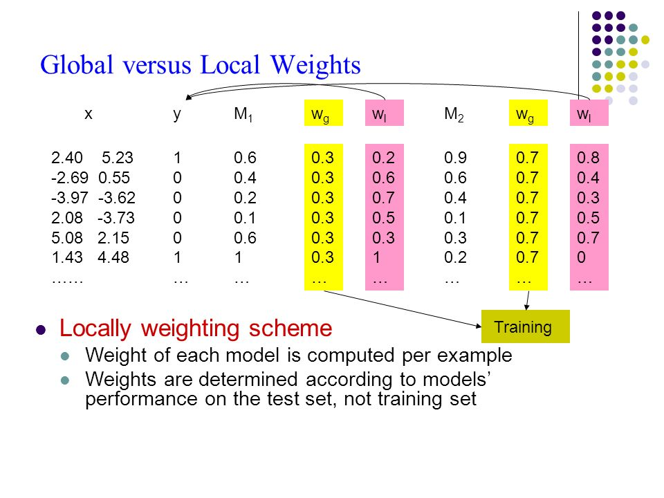 Global versus Local Weights 2.40 5.23 -2.69 0.55 -3.97 -3.62 2.08 -3.73 5.08 2.15 1.43 4.48 …… xy 100001…100001… M1M1 0.6 0.4 0.2 0.1 0.6 1 … M2M2 0.9 0.6 0.4 0.1 0.3 0.2 … wgwg 0.3 … wlwl 0.2 0.6 0.7 0.5 0.3 1 … wgwg 0.7 … wlwl 0.8 0.4 0.3 0.5 0.7 0 … Locally weighting scheme Weight of each model is computed per example Weights are determined according to models performance on the test set, not training set Training