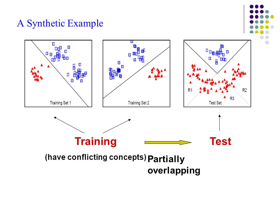 A Synthetic Example Training (have conflicting concepts) Test Partially overlapping