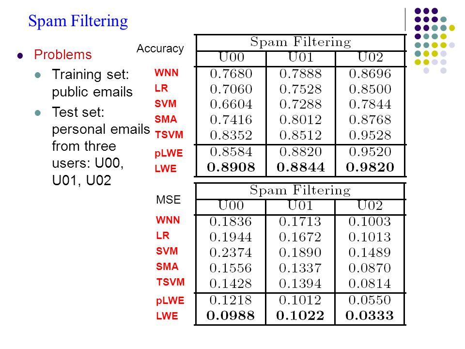 Spam Filtering Problems Training set: public emails Test set: personal emails from three users: U00, U01, U02 pLWE LR SVM SMA TSVM WNN LWE pLWE LR SVM SMA TSVM WNN LWE Accuracy MSE
