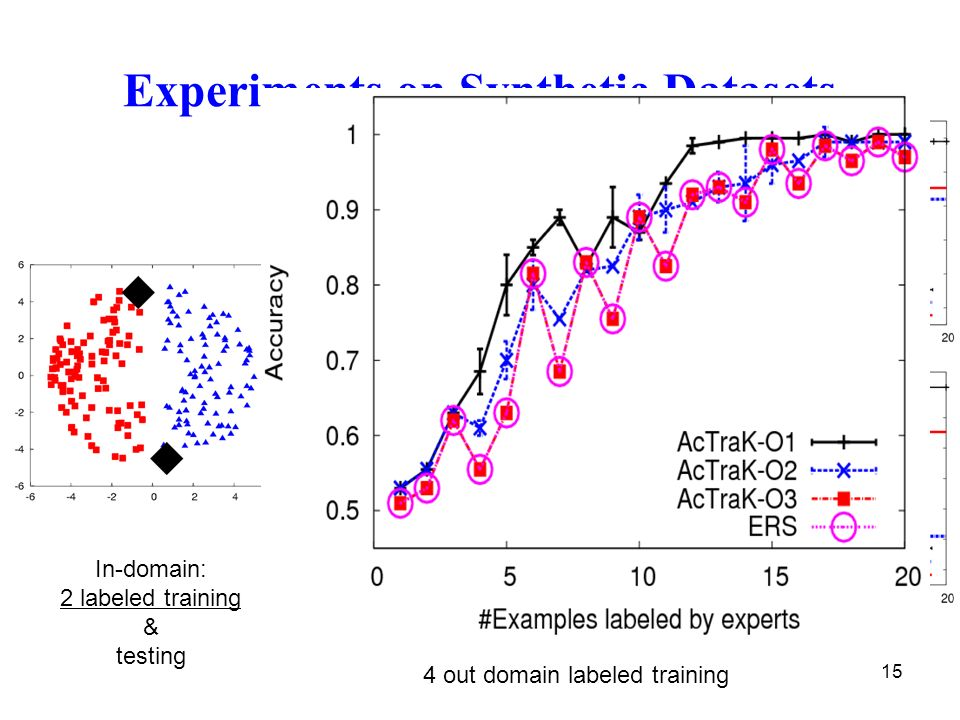 15 Experiments on Synthetic Datasets In-domain: 2 labeled training & testing 4 out domain labeled training