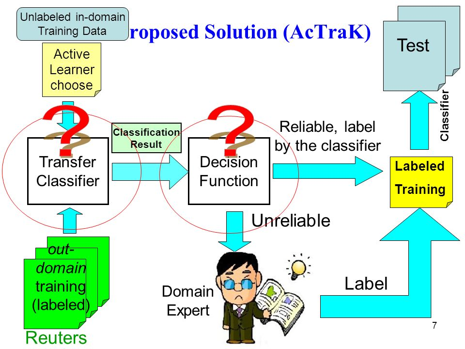 7 Active Learner choose Proposed Solution (AcTraK) Reuters Transfer Classifier Domain Expert Label Unreliable Decision Function Reliable, label by the classifier Classification Result Test Labeled Training Classifier Unlabeled in-domain Training Data out- domain training (labeled)