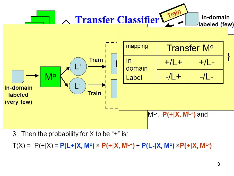 8 Transfer Classifier MoMo M L+ M L- L+L+ L-L- + - X: In-domain unlabeled 1.Classify X by out-of-domain M o : P(L+|X, M o ) and P(L-|X, M o ).