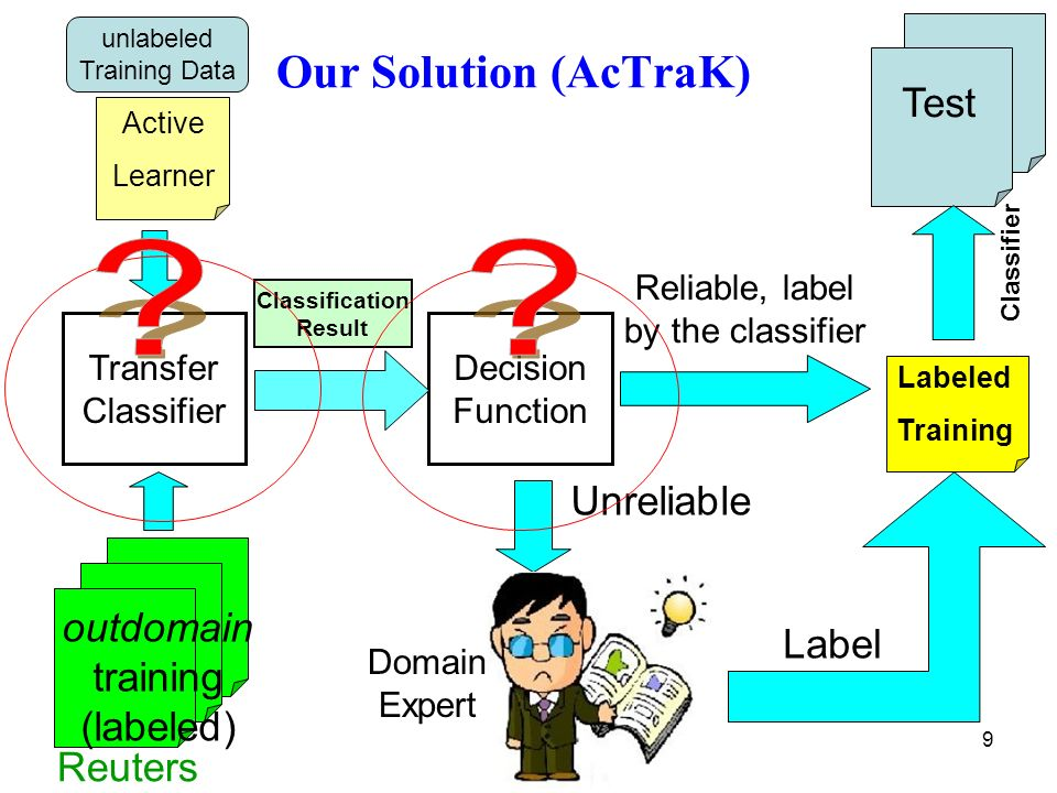 9 Active Learner Our Solution (AcTraK) Reuters Transfer Classifier Domain Expert Label Unreliable Decision Function Reliable, label by the classifier Classification Result Test Labeled Training Classifier unlabeled Training Data outdomain training (labeled)