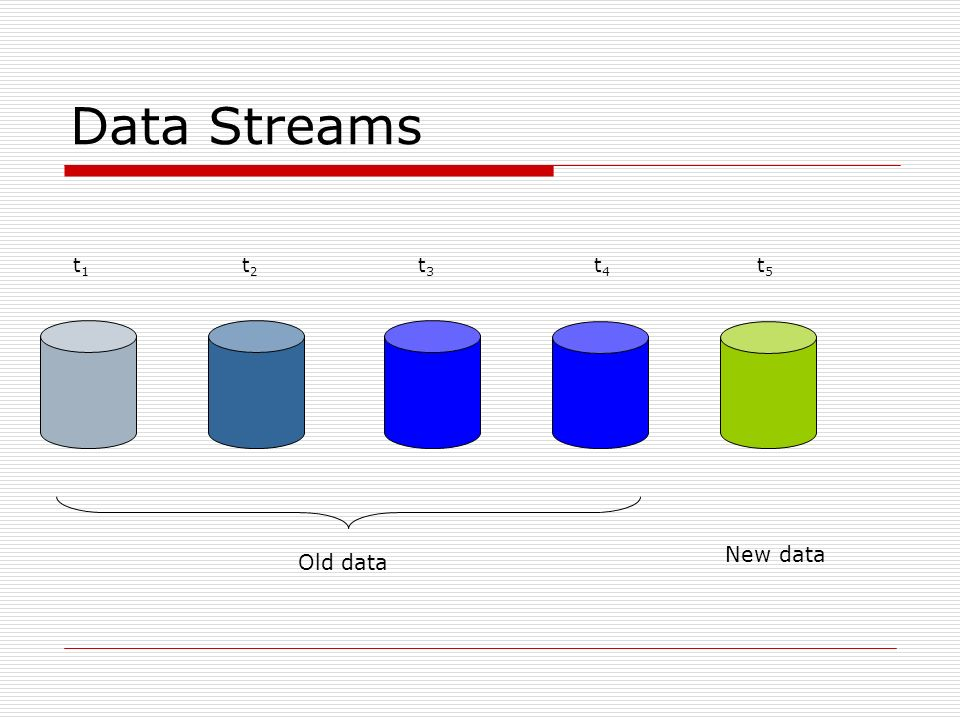 Data Streams Old data New data t1t1 t2t2 t3t3 t4t4 t5t5
